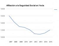 La afiliación a la Seguridad Social aumentó un 7,9% en Yecla durante 2015